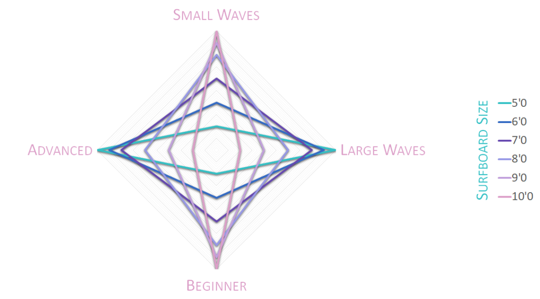 Surfboard Size and Performance Radar Chart