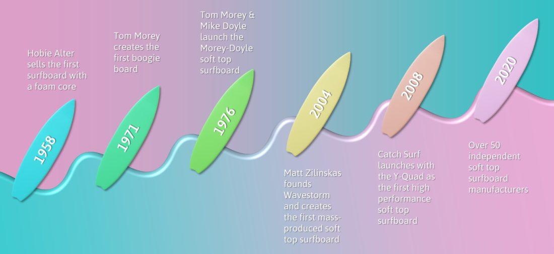 Timeline of Soft Top Surfboards
